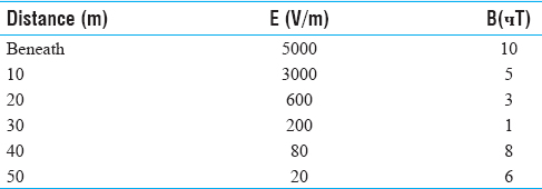 Table 5: Measured EMFs Azadegan substation base 63 kV-640 A