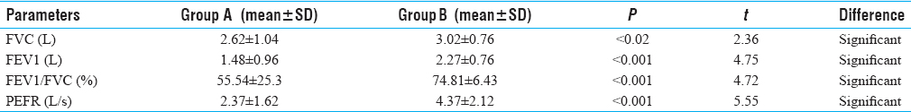 Table 2: Between-group comparison of the lung function parameters