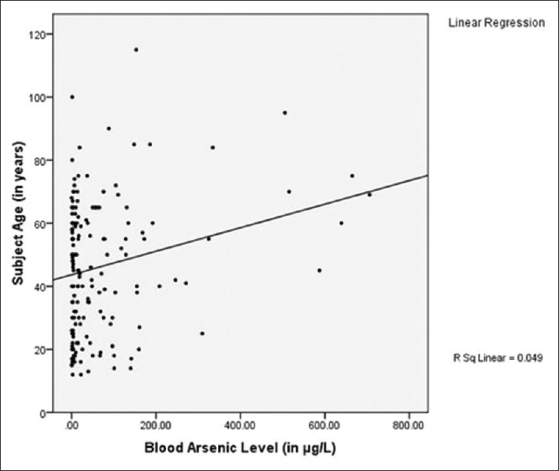Figure 4: The correlation coefficient between blood arsenic levels and age of the subject (in years) (<i>r</i> = 0.049 and <i>P</i> < 0.05)