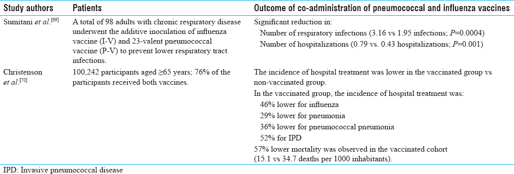 Table 4: Concomitant use of pneumococcal and influenza vaccines<sup>[69],[70]</sup>