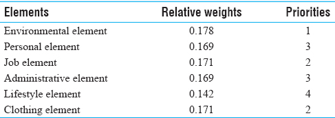 Table 3: The relative weight and prioritization of a comparison matrix of elements
