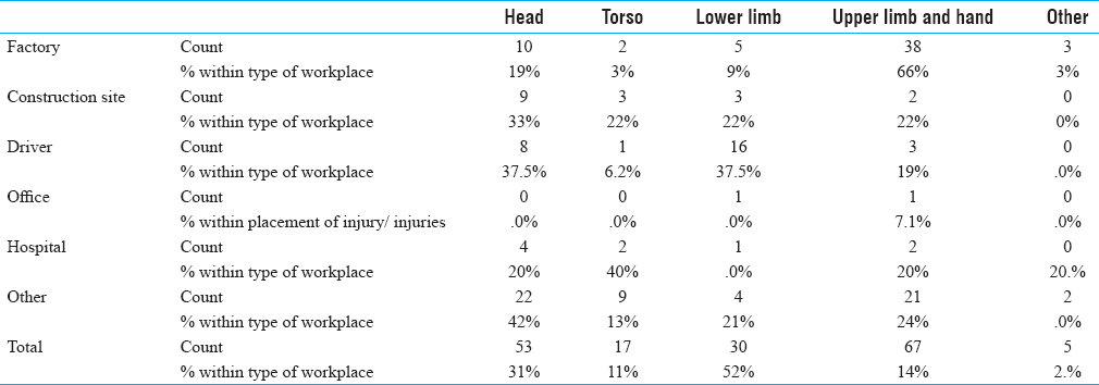 Table 3: Location of injury in different types of workers